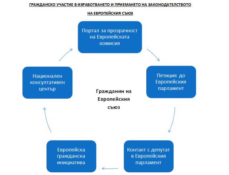 Graphic citizenship participation